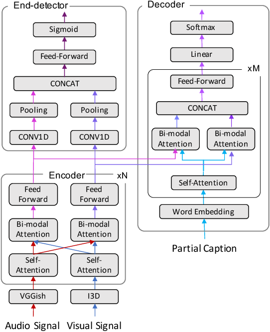 Figure 1 for Optimizing Latency for Online Video CaptioningUsing Audio-Visual Transformers