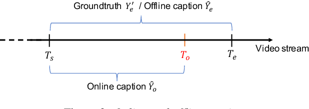 Figure 3 for Optimizing Latency for Online Video CaptioningUsing Audio-Visual Transformers