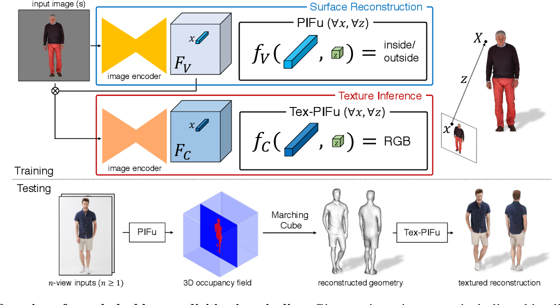 Figure 2 for PIFu: Pixel-Aligned Implicit Function for High-Resolution Clothed Human Digitization