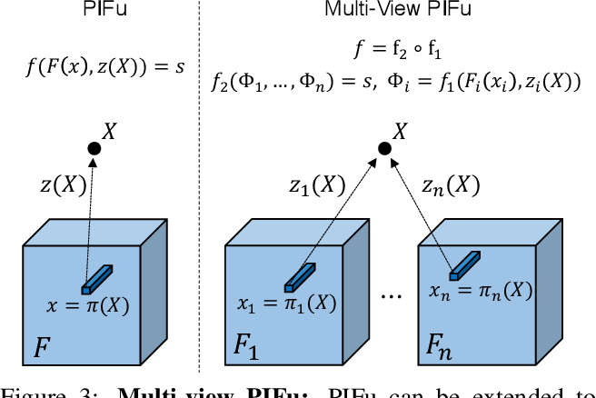 Figure 4 for PIFu: Pixel-Aligned Implicit Function for High-Resolution Clothed Human Digitization