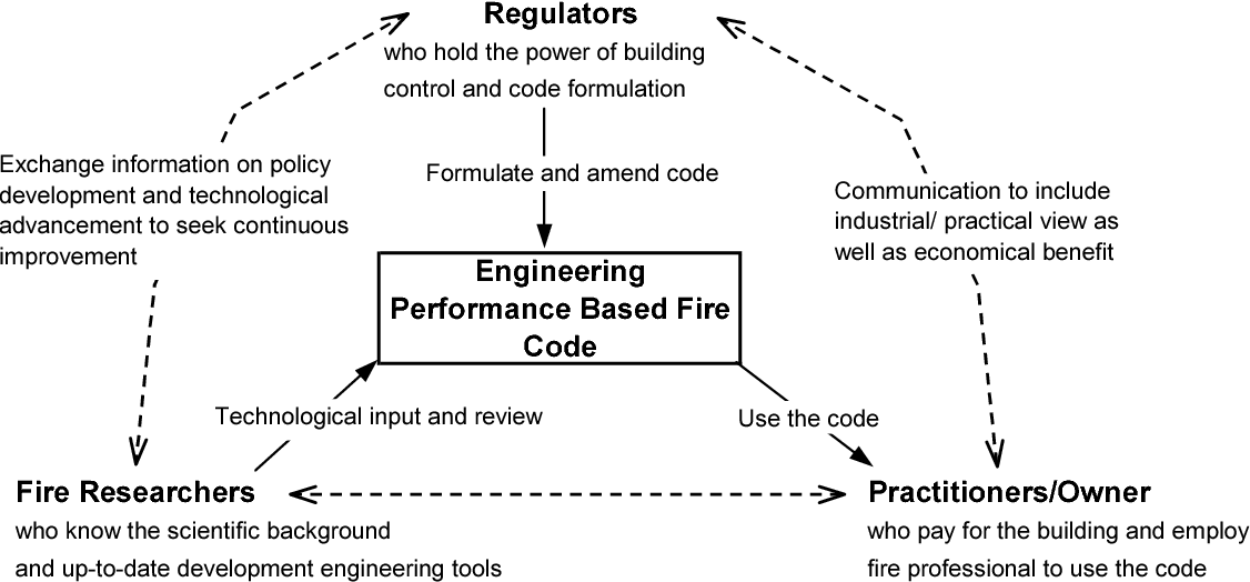 PDF] PERFORMANCE-BASED FIRE SAFETY DESIGN IN HONG KONG - Semantic