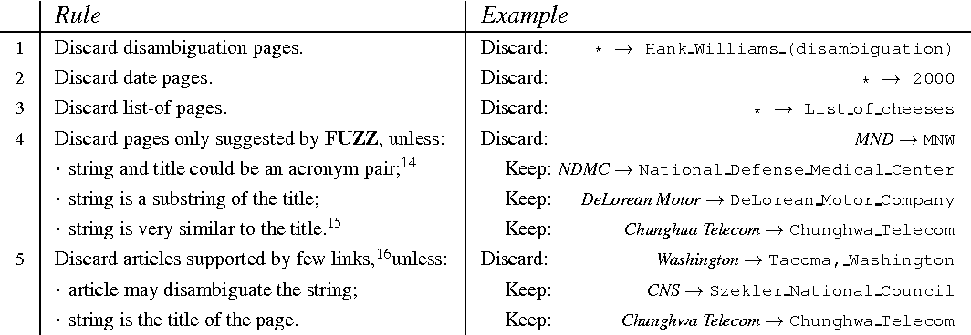 Figure 2 for Evaluating the word-expert approach for Named-Entity Disambiguation
