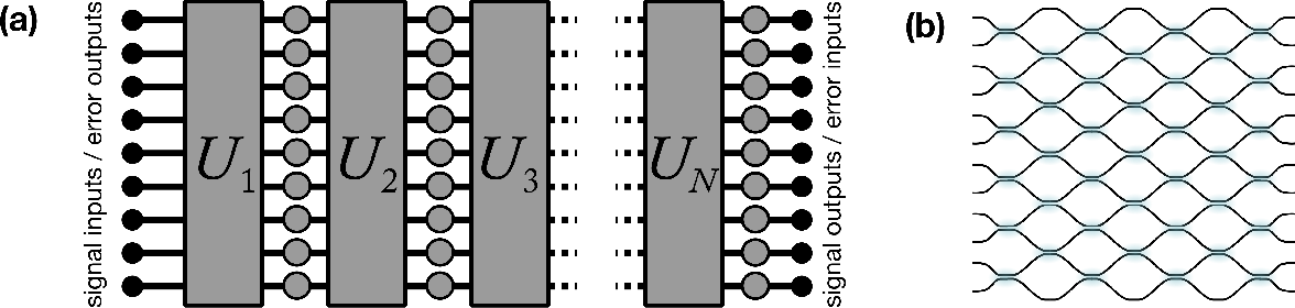 Figure 4 for Towards Trainable Media: Using Waves for Neural Network-Style Training