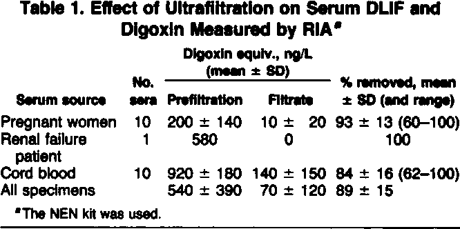 PDF] Effects on DLIF Concentrations of Removing Serum