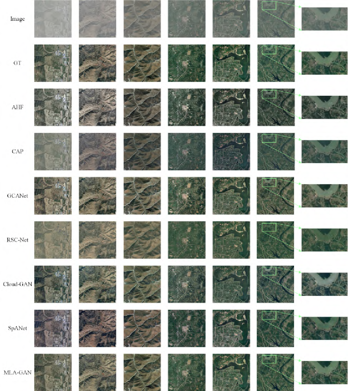 Figure 2 for Multi-Head Linear Attention Generative Adversarial Network for Thin Cloud Removal