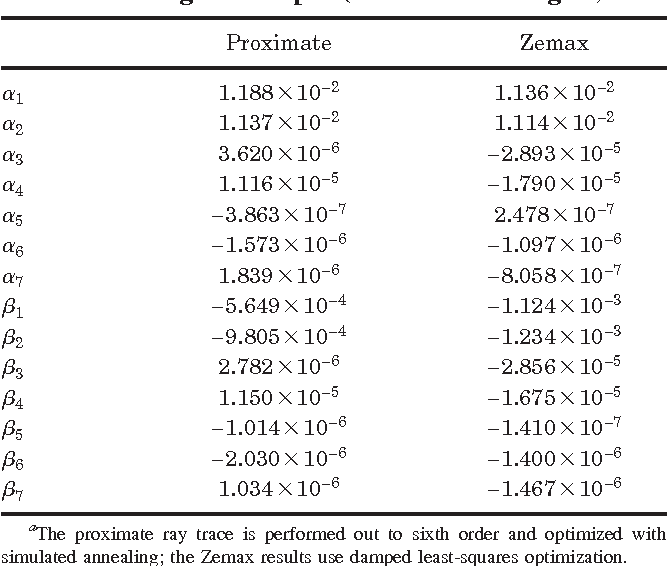 Table 3 from Analytic-domain lens design with proximate ray