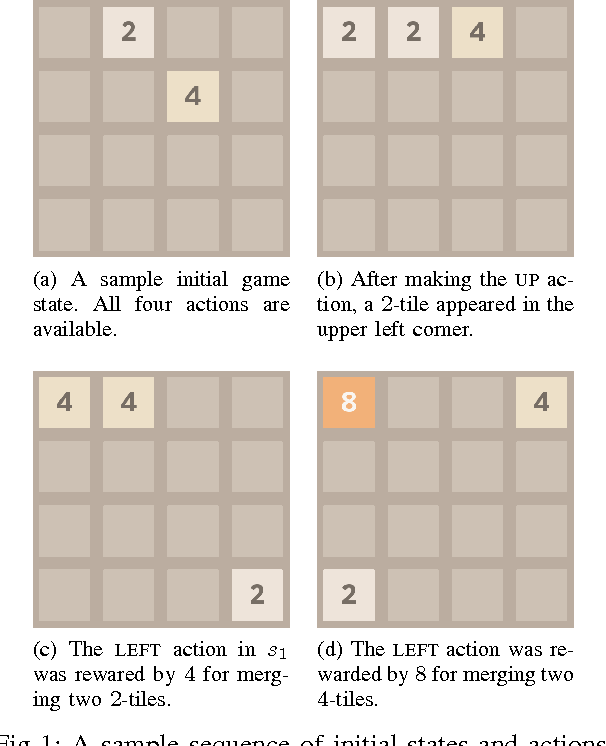 Figure 1 for Mastering 2048 with Delayed Temporal Coherence Learning, Multi-Stage Weight Promotion, Redundant Encoding and Carousel Shaping