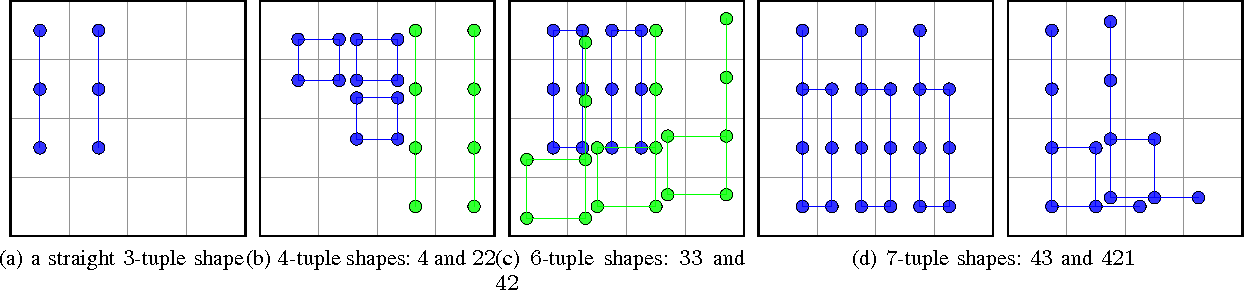 Figure 3 for Mastering 2048 with Delayed Temporal Coherence Learning, Multi-Stage Weight Promotion, Redundant Encoding and Carousel Shaping