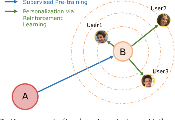 Figure 3 for Personalized Exposure Control Using Adaptive Metering and Reinforcement Learning
