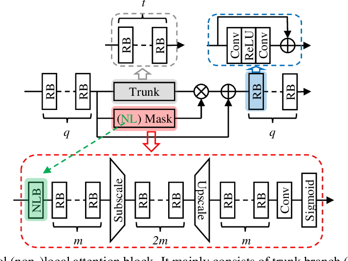 Figure 1 for Residual Non-local Attention Networks for Image Restoration