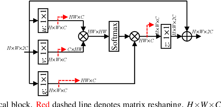 Figure 3 for Residual Non-local Attention Networks for Image Restoration