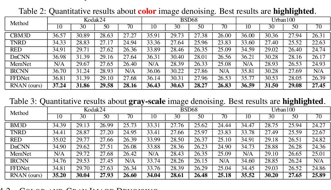 Figure 2 for Residual Non-local Attention Networks for Image Restoration