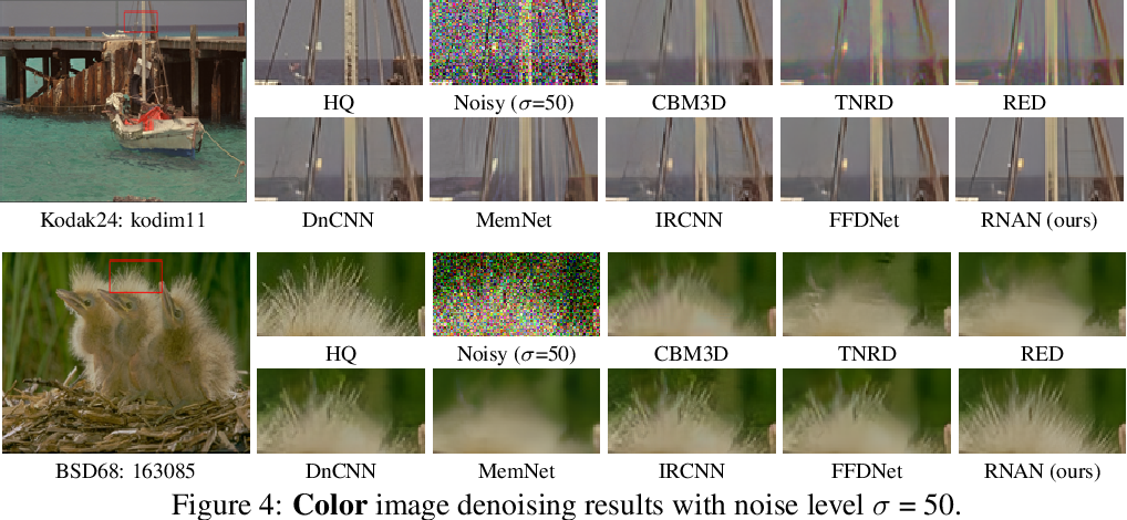 Figure 4 for Residual Non-local Attention Networks for Image Restoration
