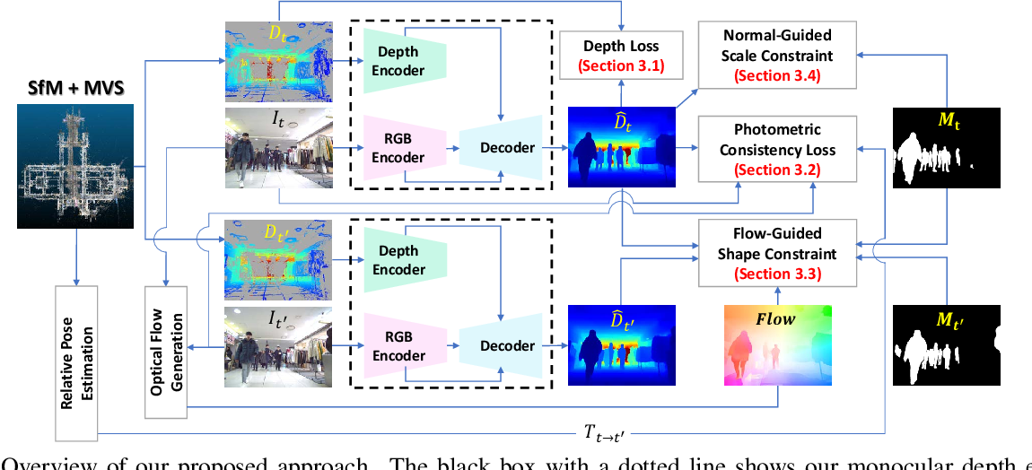 Figure 2 for DnD: Dense Depth Estimation in Crowded Dynamic Indoor Scenes