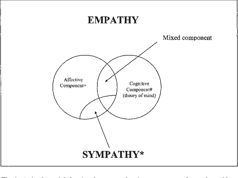 Image result for empathy quotient