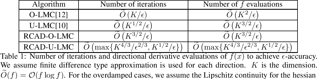 Figure 1 for Variance reduction for Langevin Monte Carlo in high dimensional sampling problems