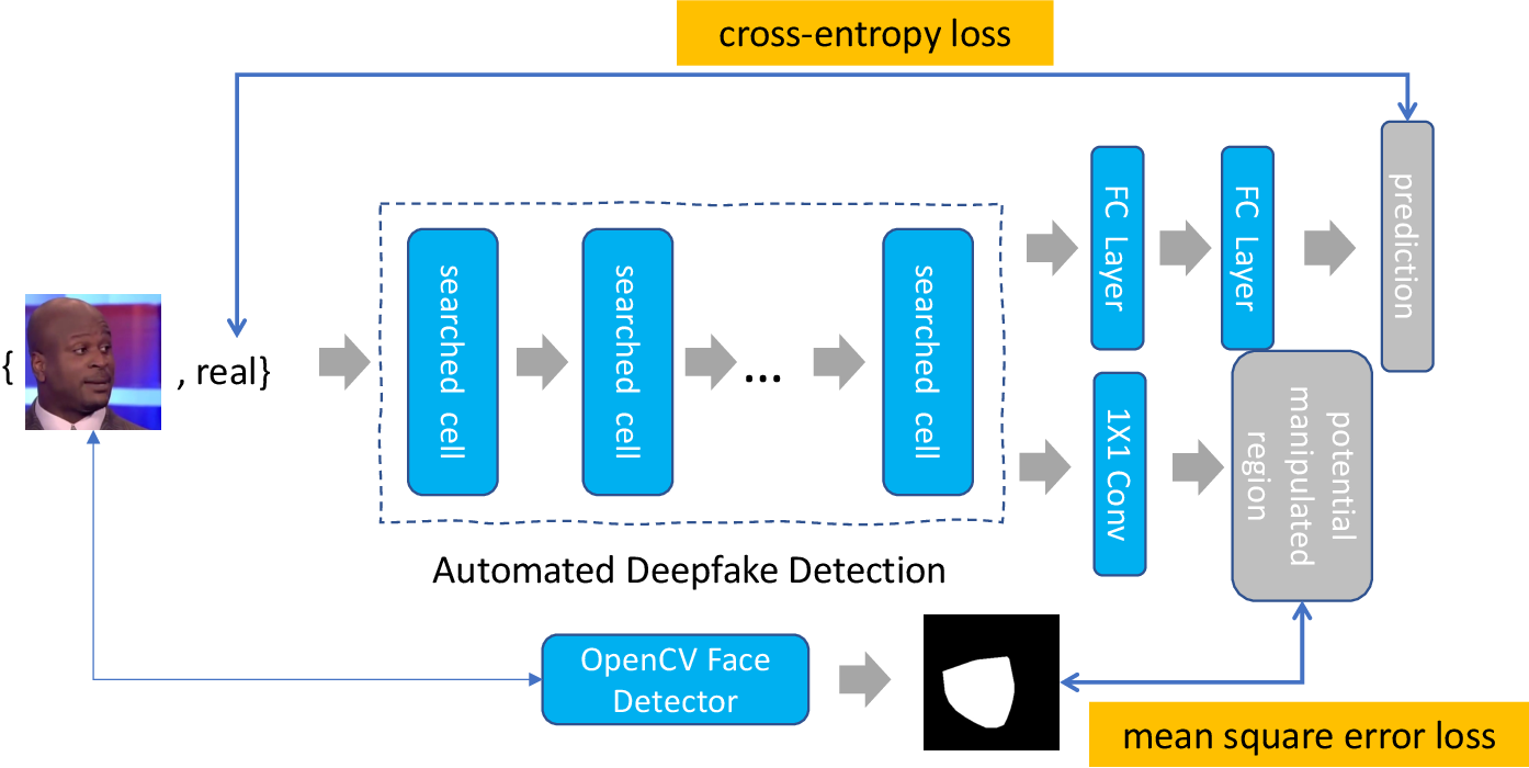Figure 2 for Automated Deepfake Detection