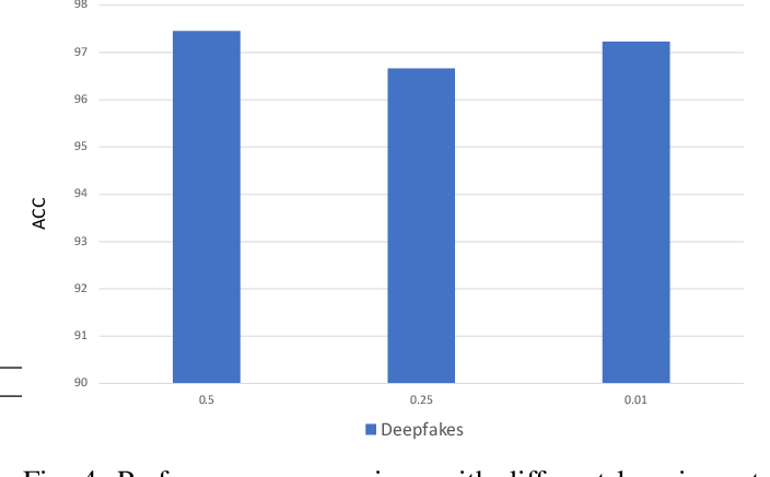 Figure 4 for Automated Deepfake Detection