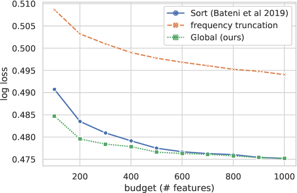 Figure 3 for Chromatic Learning for Sparse Datasets