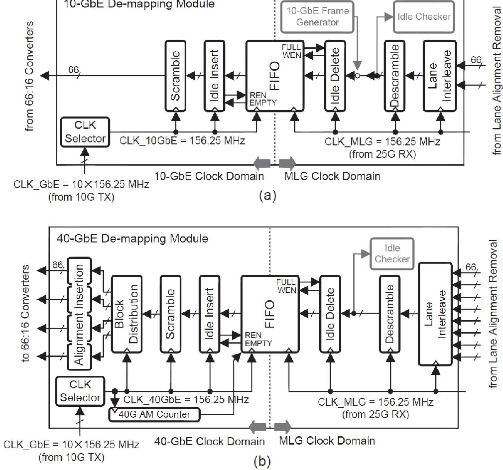 Figure 18 from A 103 125-Gb/s Reverse Gearbox IC in 40-nm CMOS for