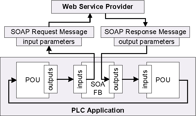 Figure 3 from Invoking Web services from programmable logic ...
