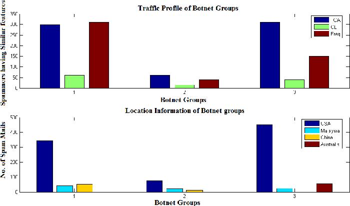 Figure 10 from Behavior analysis of spam botnets - Semantic