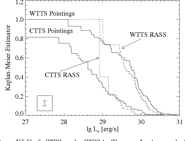 Figure 2. XLF of cTTS and wTTS in Taurus-Auriga as derived from the RASS (dotted lines) and from pointed PSPC observations (solid lines).