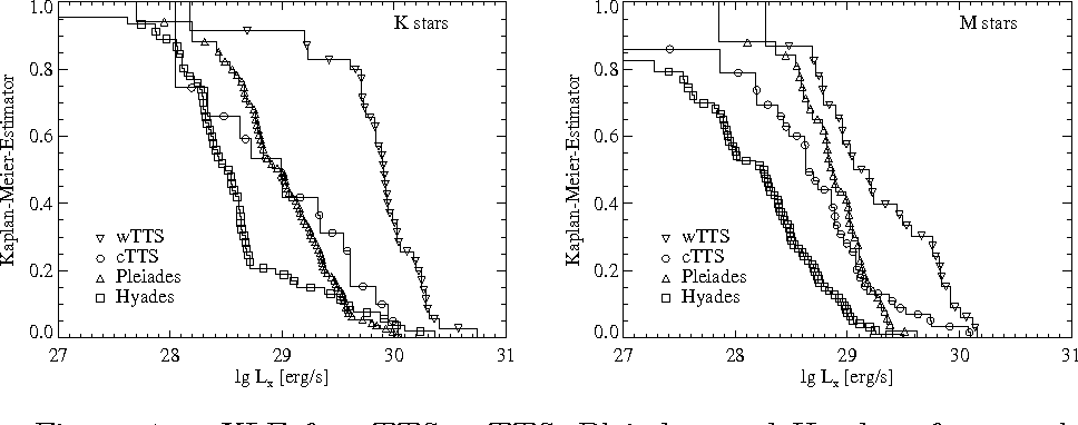 Figure 4. XLF for cTTS, wTTS, Pleiades, and Hyades of spectral type K and M.