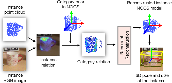 Figure 1 for Category-Level 6D Object Pose Estimation via Cascaded Relation and Recurrent Reconstruction Networks