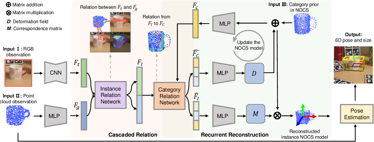 Figure 2 for Category-Level 6D Object Pose Estimation via Cascaded Relation and Recurrent Reconstruction Networks