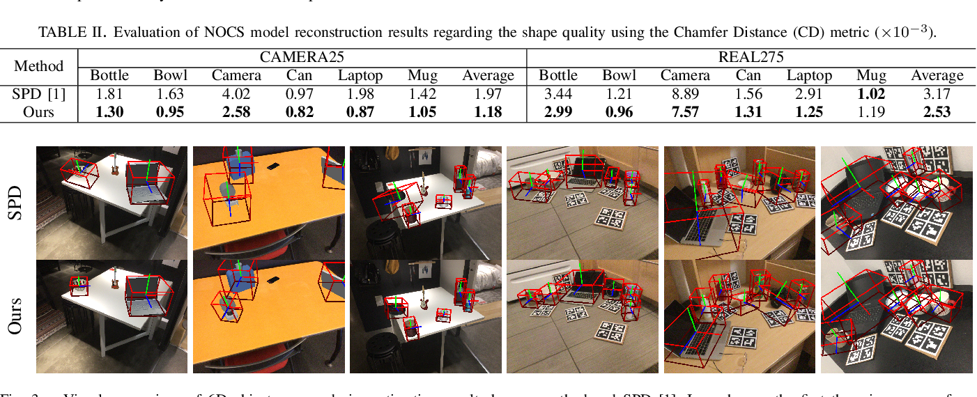 Figure 4 for Category-Level 6D Object Pose Estimation via Cascaded Relation and Recurrent Reconstruction Networks