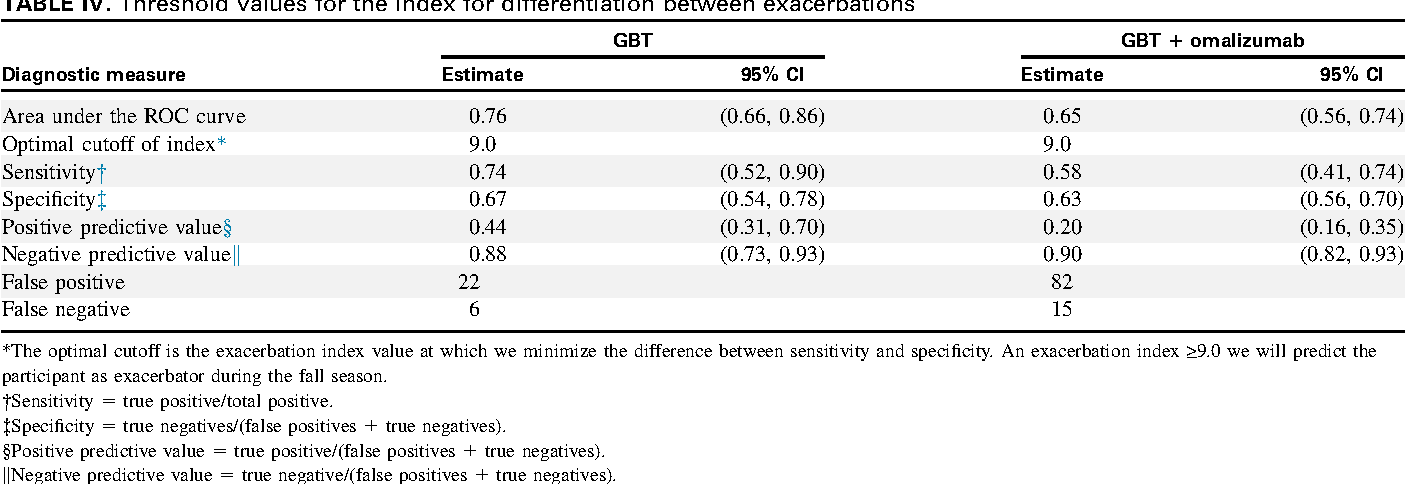 Can we predict fall asthma exacerbations? Validation of the seasonal