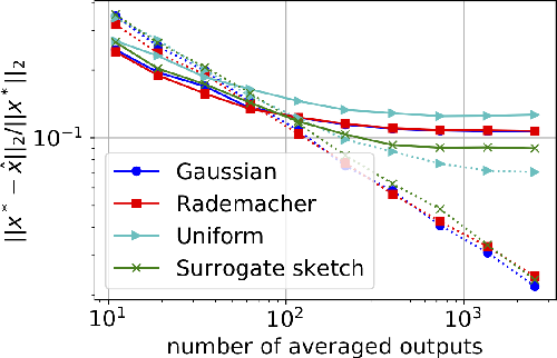 Figure 1 for Debiasing Distributed Second Order Optimization with Surrogate Sketching and Scaled Regularization