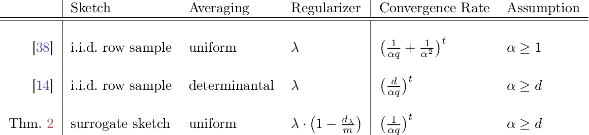 Figure 2 for Debiasing Distributed Second Order Optimization with Surrogate Sketching and Scaled Regularization