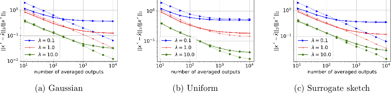 Figure 3 for Debiasing Distributed Second Order Optimization with Surrogate Sketching and Scaled Regularization