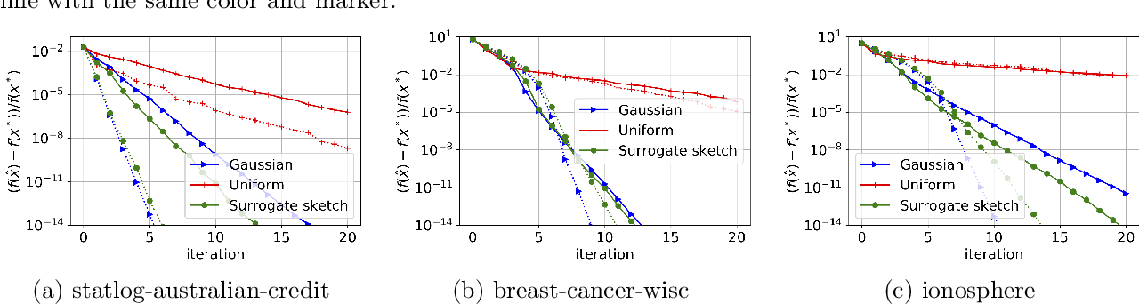 Figure 4 for Debiasing Distributed Second Order Optimization with Surrogate Sketching and Scaled Regularization