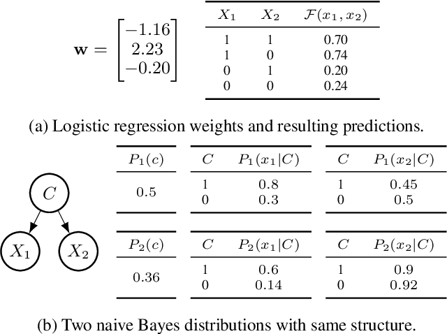 Figure 1 for What to Expect of Classifiers? Reasoning about Logistic Regression with Missing Features