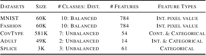 Figure 2 for What to Expect of Classifiers? Reasoning about Logistic Regression with Missing Features