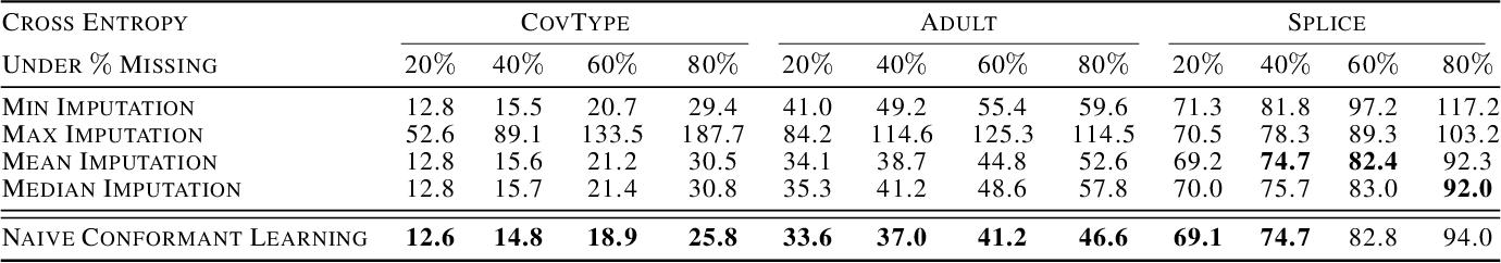 Figure 4 for What to Expect of Classifiers? Reasoning about Logistic Regression with Missing Features