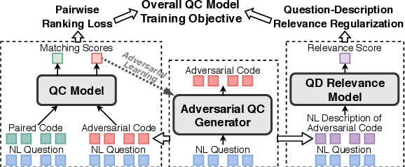 Figure 2 for Adversarial Training for Code Retrieval with Question-Description Relevance Regularization