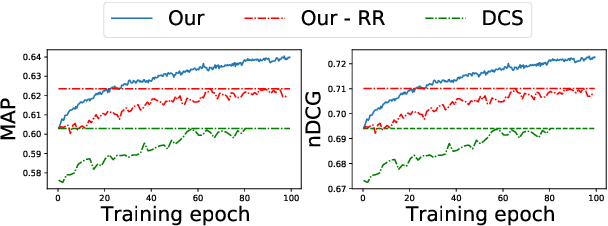 Figure 4 for Adversarial Training for Code Retrieval with Question-Description Relevance Regularization