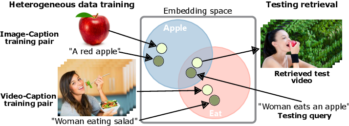 Figure 1 for Learning a Text-Video Embedding from Incomplete and Heterogeneous Data
