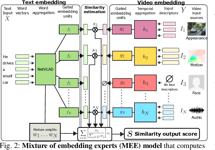 Figure 3 for Learning a Text-Video Embedding from Incomplete and Heterogeneous Data