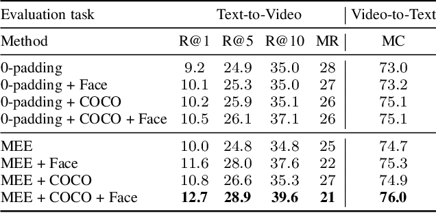 Figure 2 for Learning a Text-Video Embedding from Incomplete and Heterogeneous Data