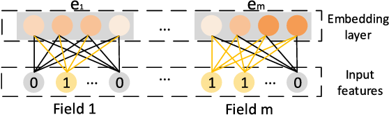 Figure 1 for xDeepFM: Combining Explicit and Implicit Feature Interactions for Recommender Systems
