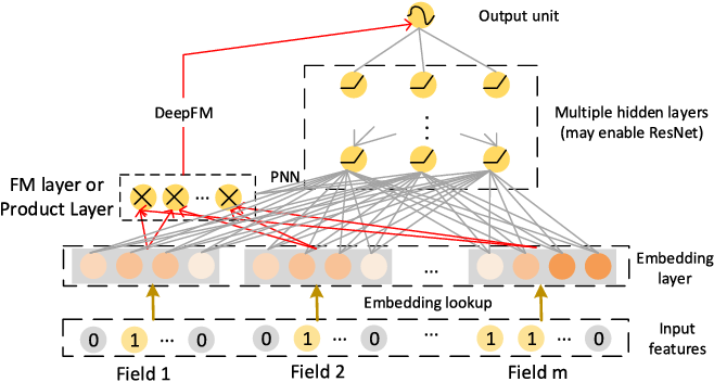 Figure 3 for xDeepFM: Combining Explicit and Implicit Feature Interactions for Recommender Systems