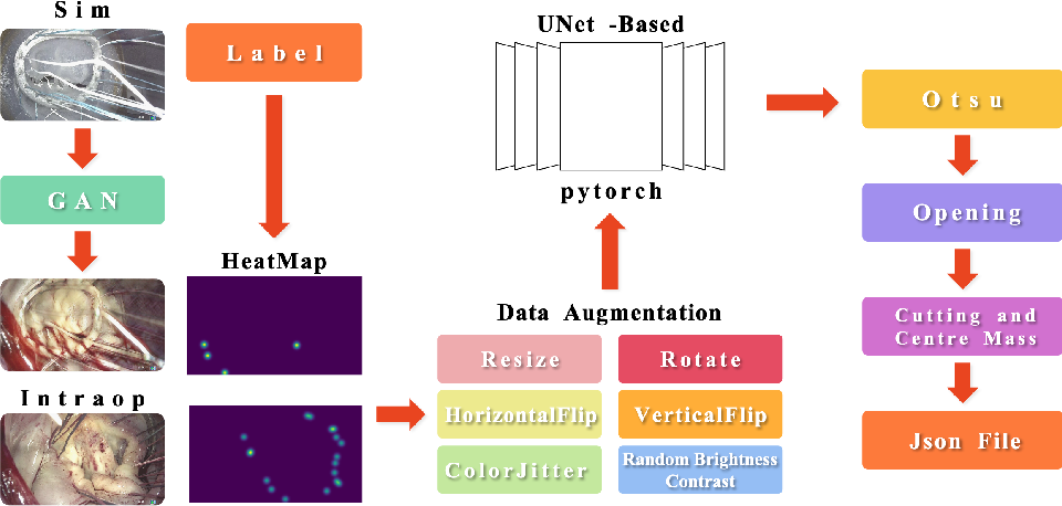 Figure 2 for Improved Heatmap-based Landmark Detection