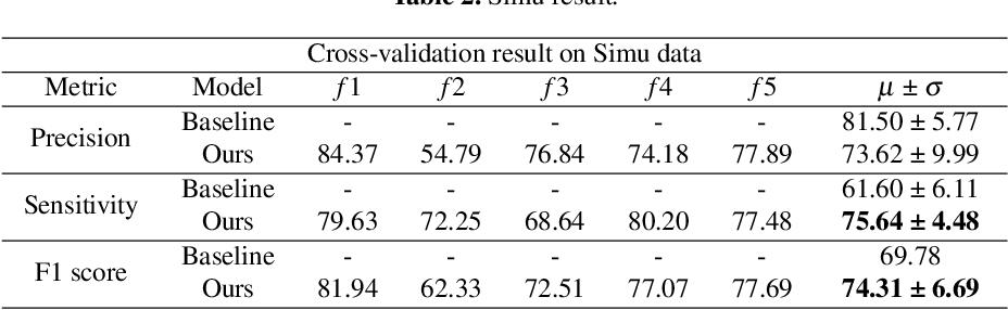 Figure 4 for Improved Heatmap-based Landmark Detection