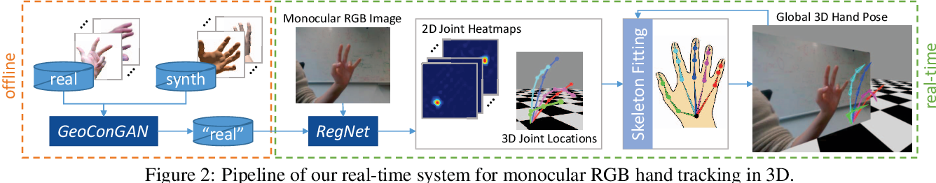 Figure 1 for GANerated Hands for Real-time 3D Hand Tracking from Monocular RGB