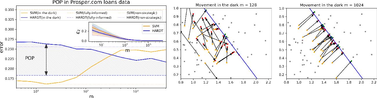 Figure 2 for Strategic Classification in the Dark